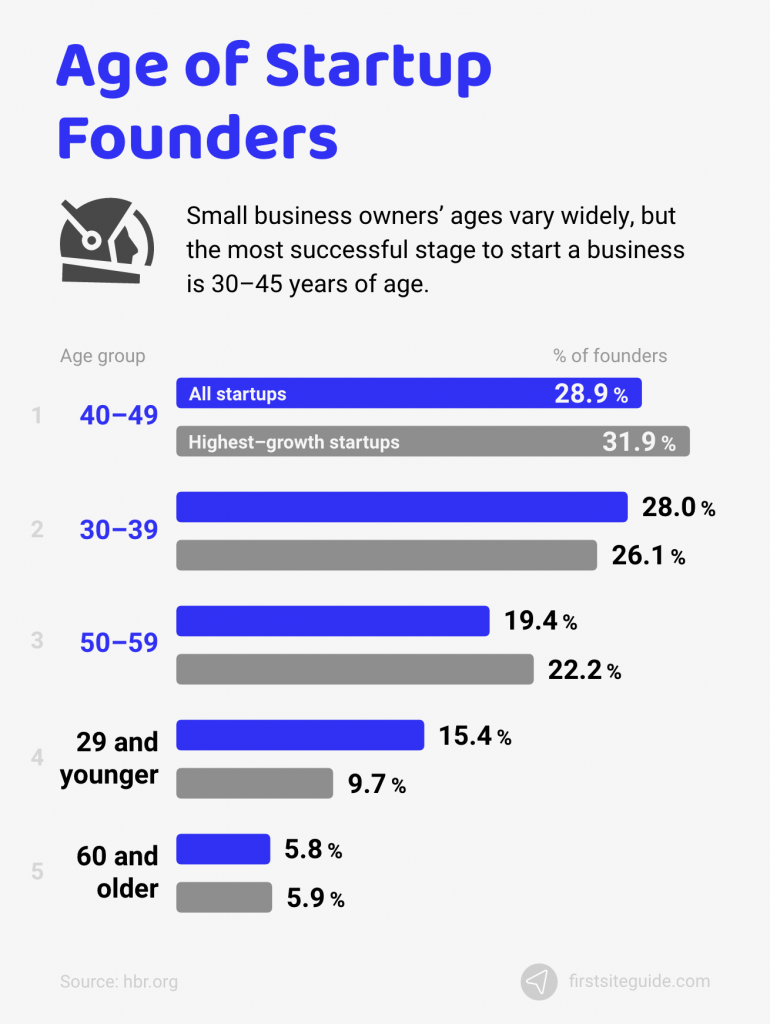 age of startup founders