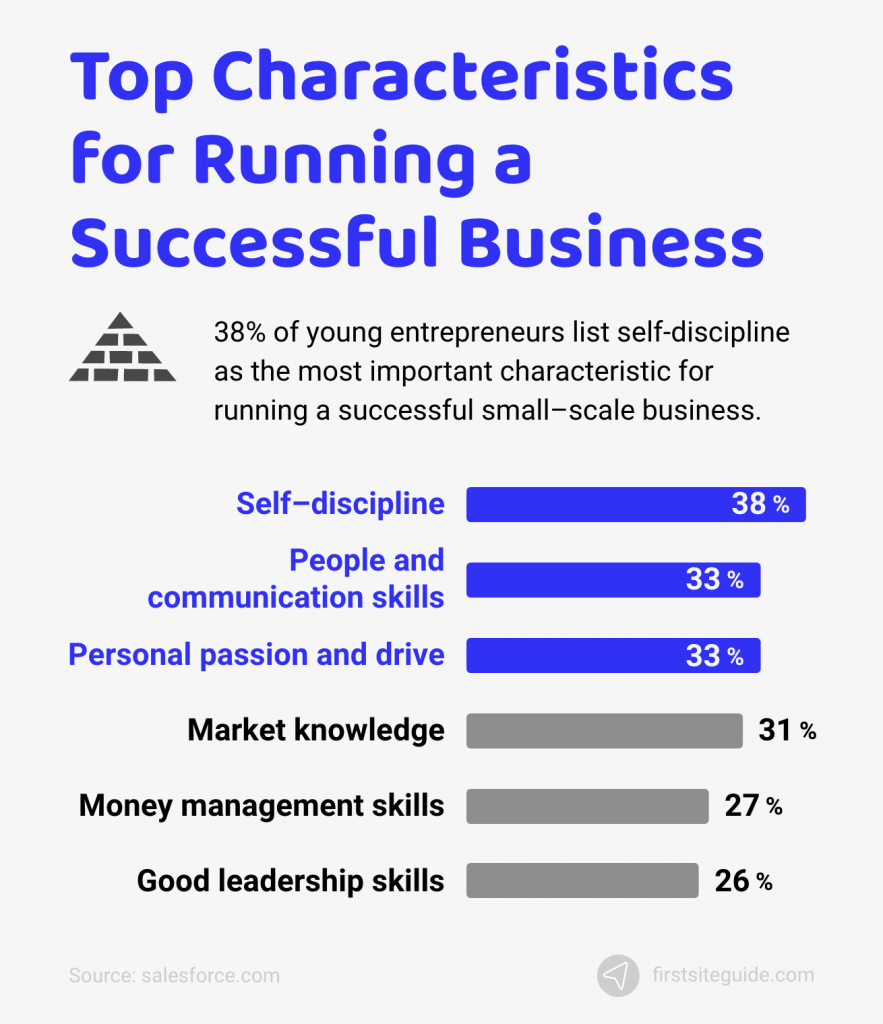 characteristics for running a successful business