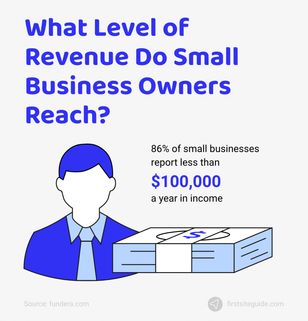 level of revenue small business owners reach