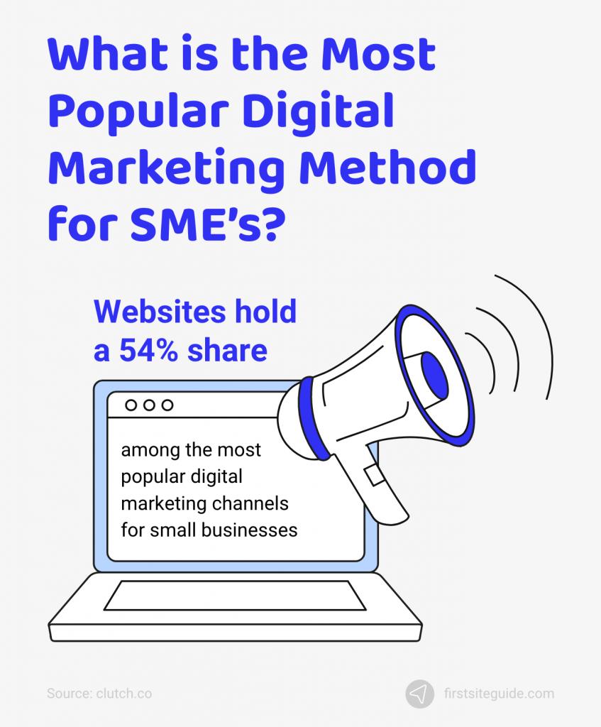 most popular way of digital marketing for sme