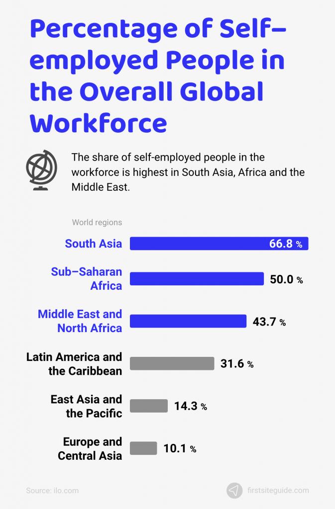 percentage of self–employed people in global workforce