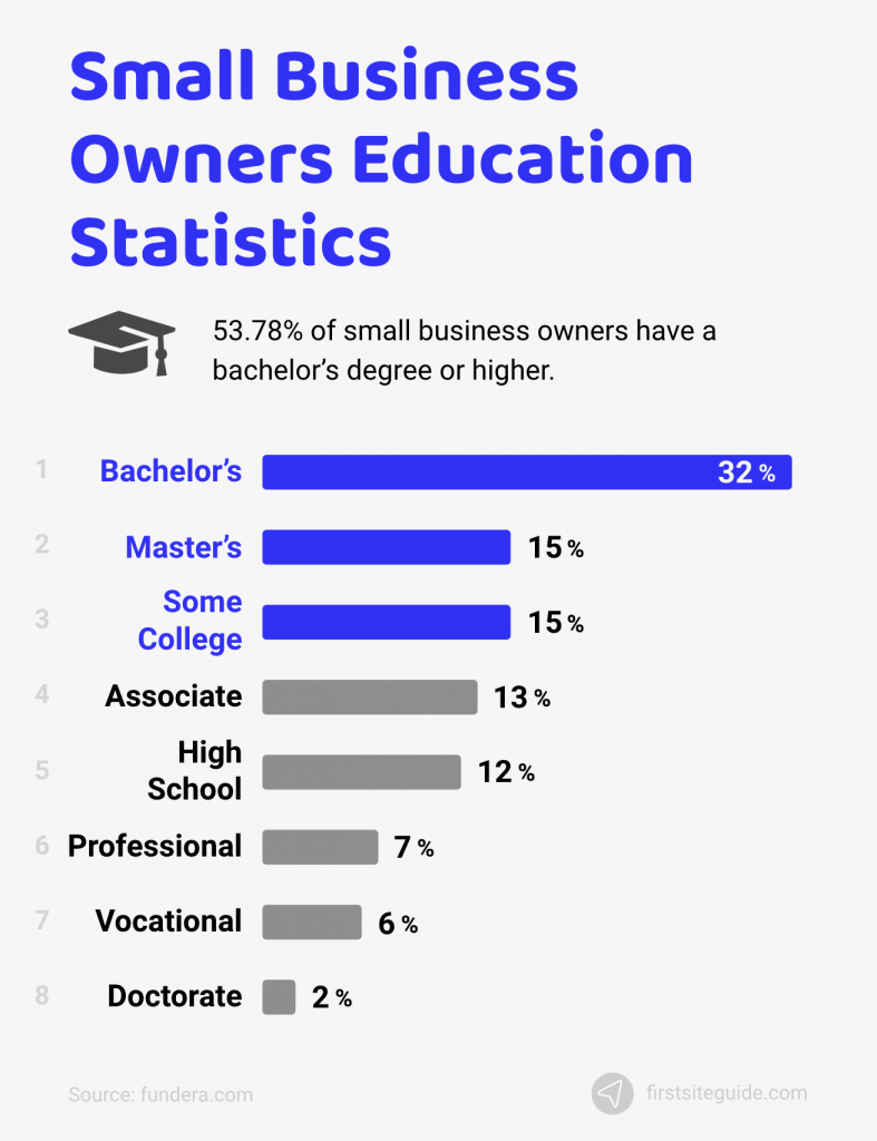 small business owners education statistics