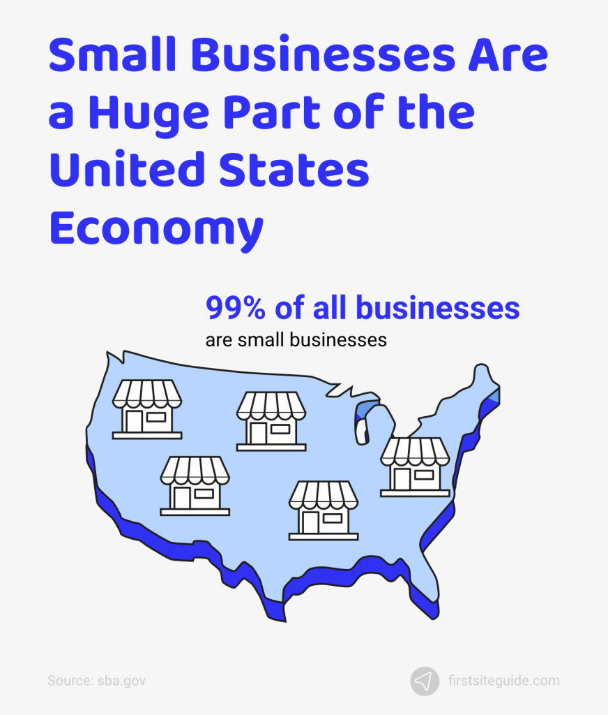 small businesses are huge part of united states economy