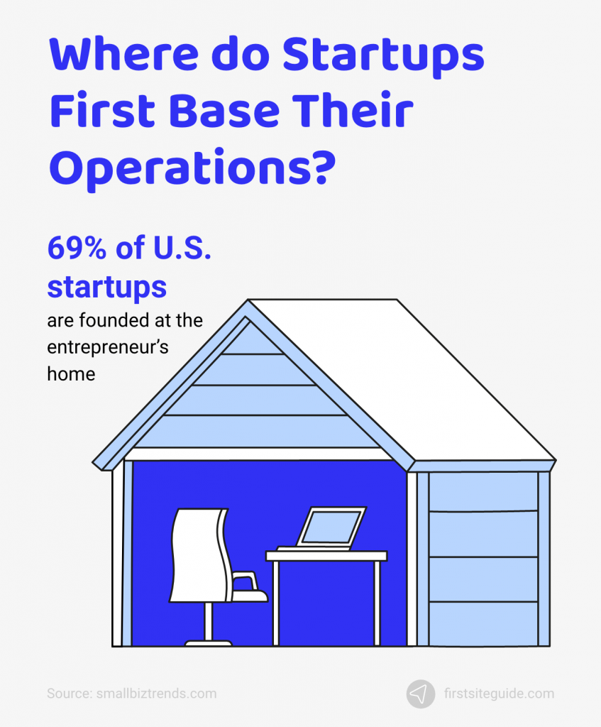 where do startups commence their operations