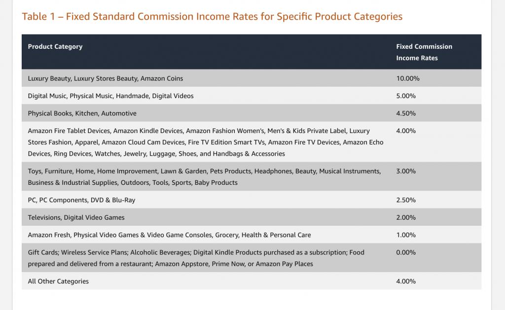 Amazon affiliate commission income rates