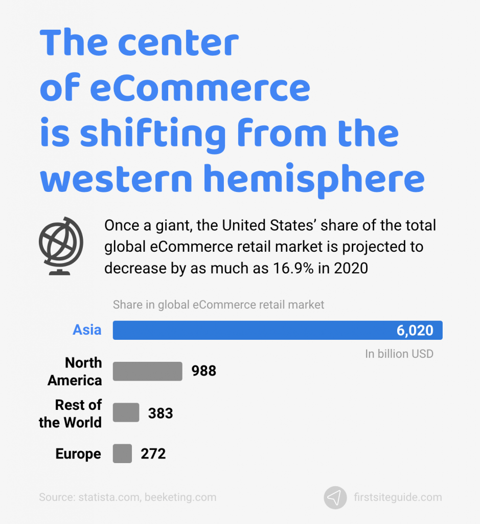 center of ecommerce is shifting from western hemisphere