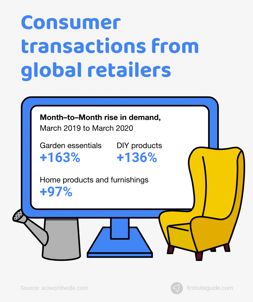 consumer transactions from global retailers