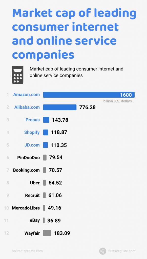 market cap of leading consumer online companies