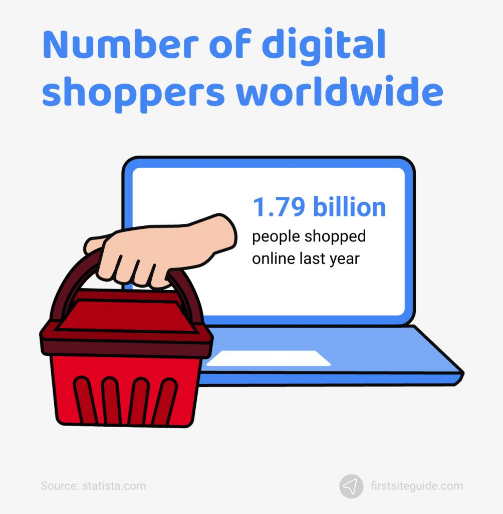 number of digital buyers worldwide