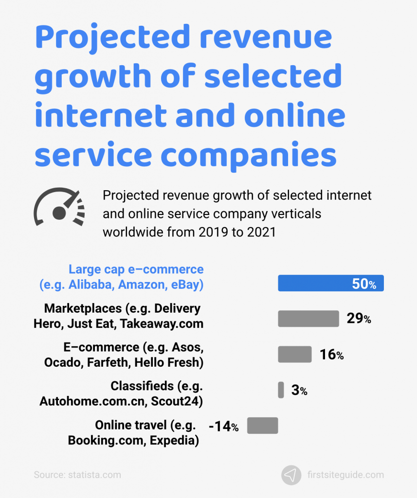 projected revenue growth of online companies