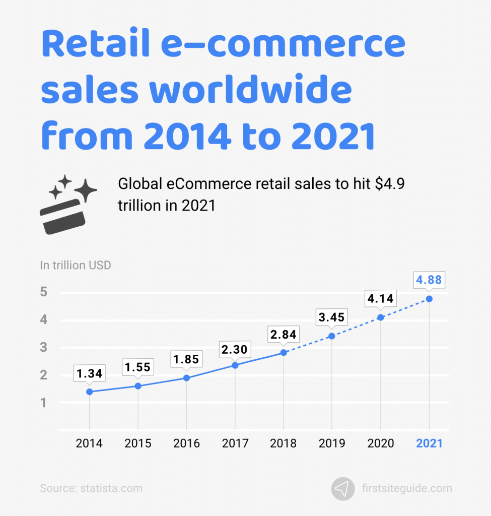 retail ecommerce sales worldwide from