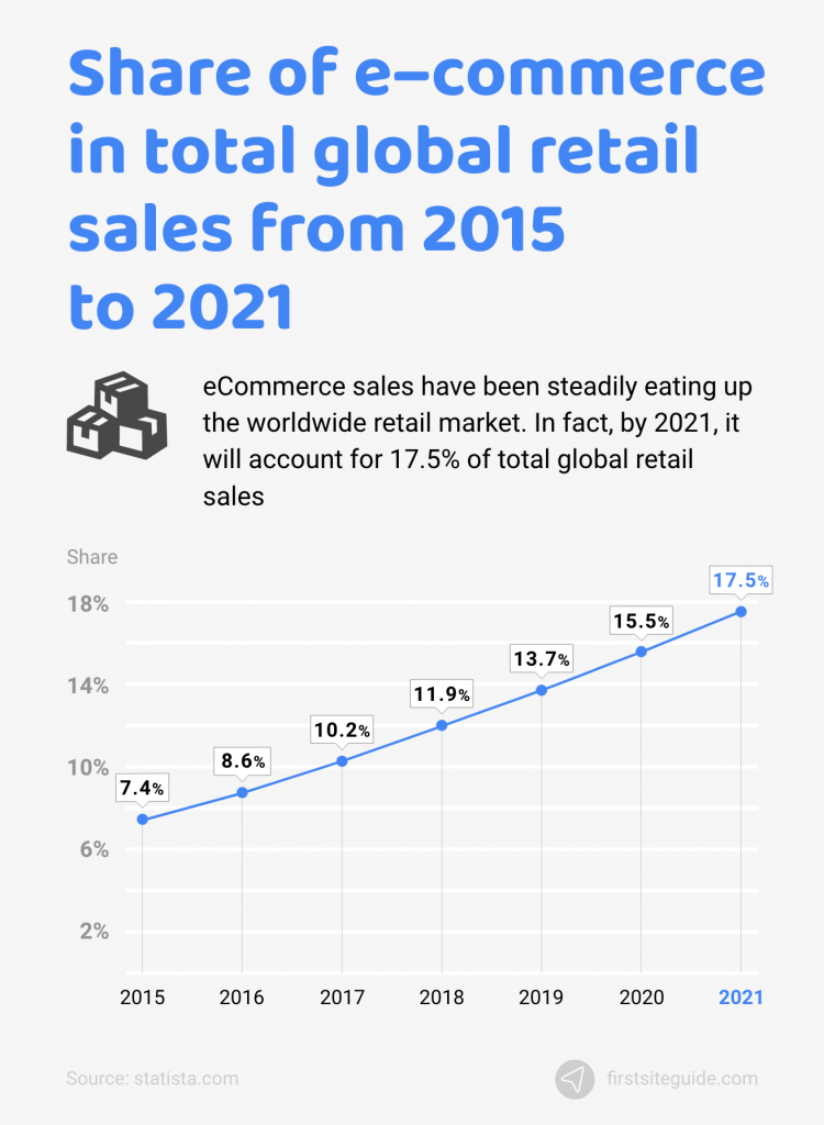 share of ecommerce in global retail sales