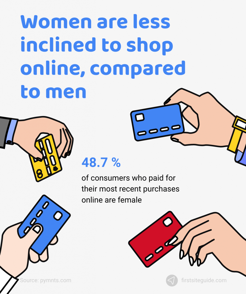women are less inclined to shop online compared to men