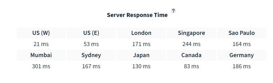 hostinger server times